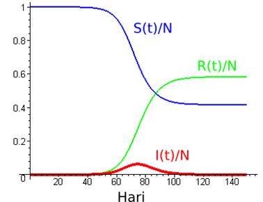 Grafik S(t), I(t), dan R(t). Sumber: math.duke.edu