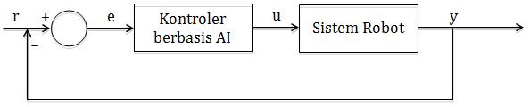 Kontrol robot loop tertutup berbasis AI.