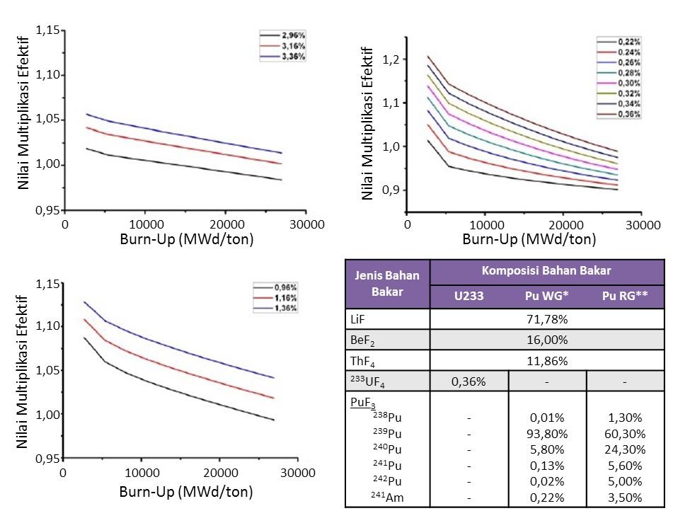 Hasil perhitungan k<sub>eff</sub> reaktor Fuji-12 menggunakan berbagai macam komposisi bahan bakar. Burn-up adalah ukuran energi yang diekstrak dari sumber nuklir, satuannya di sini adalah megawatt harian per ton.