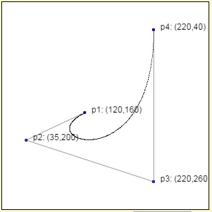 Kurva Bezier berorde 3 (kurva kubik – cubic curve). Sumber: http://pomax.github.io/bezierinfo/.