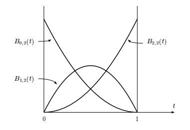 Plot dari polinomial Bernstein.