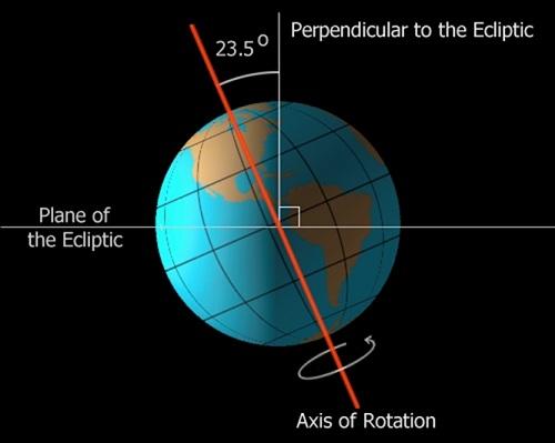 Ilustrasi kemiringan Bumi. Sumber: ScienceBlogs.