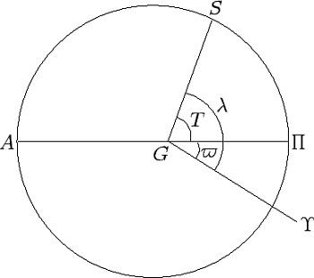 Posisi matahari terhadap Bumi. Sumber: farside.ph.utexas.edu.
