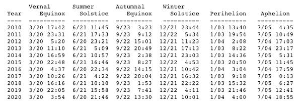 Tabel ekuinoks dan solstis. Sumber: NASA.