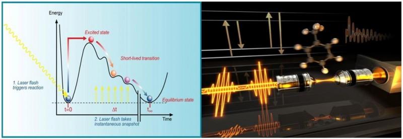 Ilustrasi profil tingkat energi suatu reaksi dan bagaimana laser femtochemistry menangkap gambar dari tiap tahapan reaksi. Sumber gambar: https://media.desy.de/DESYmediabank dan http://www.uni-heidelberg.de/fakultaeten/chemgeo/pci/motzkus/