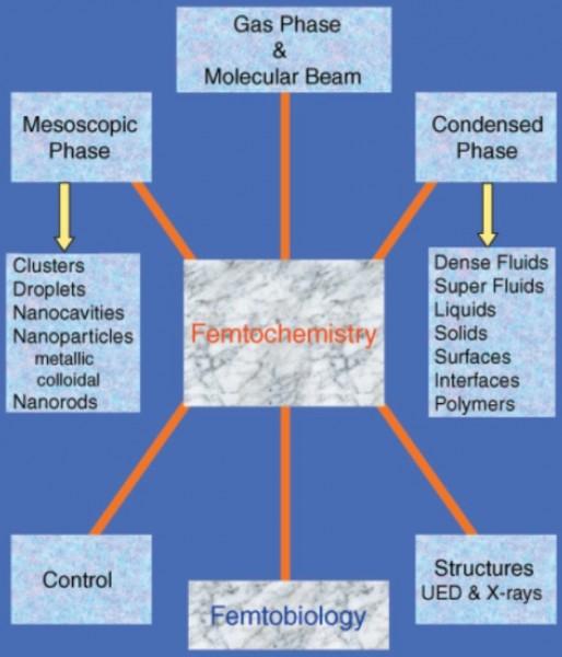 Sketsa area pembelajaran femtochemistry hingga saat ini.