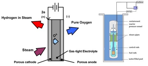 Skema metode High Temperature Electrolysis dan Light Water Reactor. Gambar dari Wikipedia.