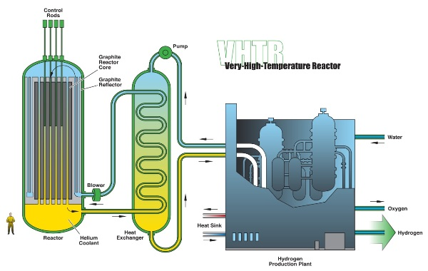 Very high temperature reactor. Gambar dari Wikipedia.