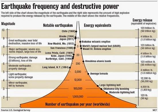 Diagram yang menggambarkan kaitan antara magnitudo sebuah gempa dengan energi yang dikandungnya. Sumber gambar: charlesapple.com.
