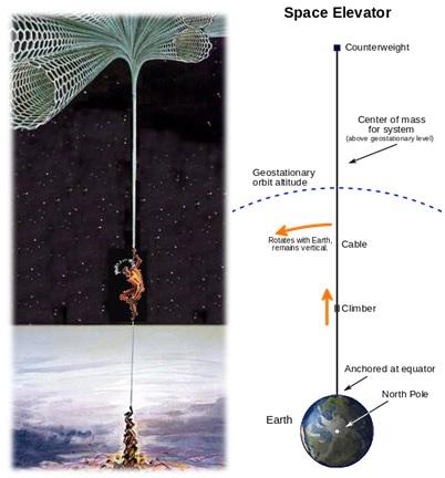 Konsep elevator luar angkasa menggunakan carbon nanotube. Gambar dari Wikipedia.