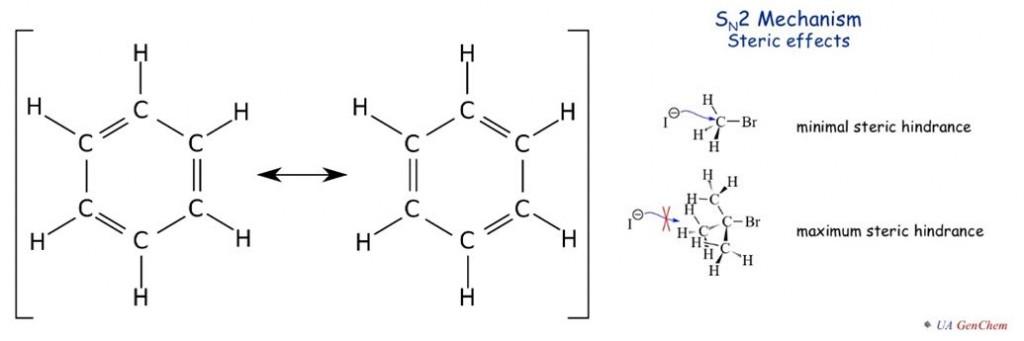 Ilustrasi efek resonansi pada benzena (kiri) dan efek sterik yang terjadi pada reaksi substitusi nukleofilik.