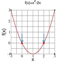 Gambar 6: Akar-akar persamaan f(x) = x2 – 2x = 0