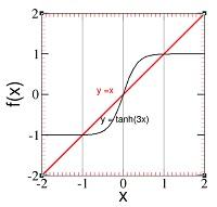 Gambar 8: Solusi persamaan simultan y = tanh(3x) dan y = x.