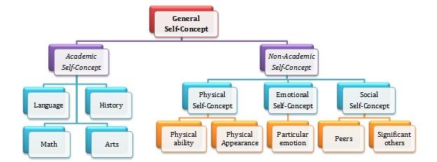 Model konsep diri menurut Shavelson.