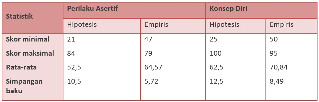 Gambaran umum skor variabel observasi di MTs Al-Falah Wujil dan MTs NU Ungaran.