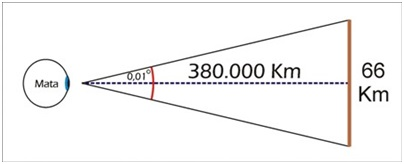 Ilustrasi ukuran minimal benda supaya bisa terlihat oleh mata kita dari bulan.