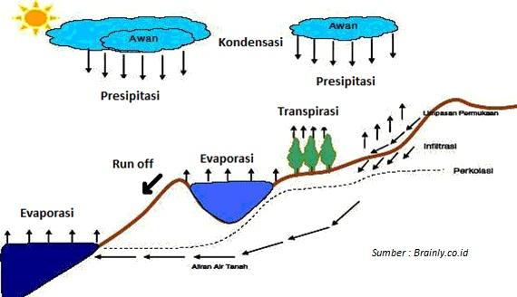 Ilustrasi proses evaporasi (penguapan) air laut hingga mengalir ke laut kembali.