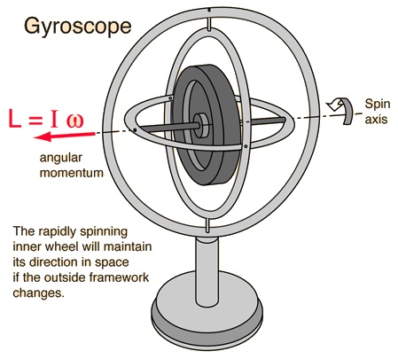 Prinsip gyroscope. Gambar dari: http://hyperphysics.phy-astr.gsu.edu/