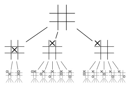 Pohon permainan tic-tac-toe