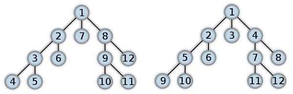 Urutan pencarian dalam DFS (kiri) dan BFS (kanan).