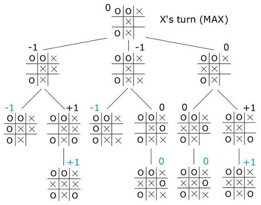 Contoh pencarian dengan menggunakan algoritma minimax