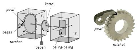 Gambar kiri adalah ilustrasi mesin kalor berbasis gerak Brown hasil percobaan pikiran Smoluchowski. Gambar kanan menunjukkan sistem ratchet-pawl dengan lebih jelas.