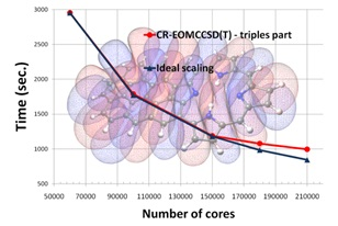 Contoh skalabilitas program kimia komputasi NWCHEM untuk menghitung energi eksitasi Green Fluorescent Protein Chromophore (GFPC) menggunakan komputer Franklin CRAY-XT 4 (http://www.nwchem-sw.org/index.php/File:Curve_bg_lumo.png)