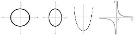 Lingkaran, elips, parabola, dan hiperbola.