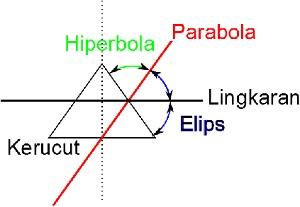 Posisi bidang potong pada kerucut akan menentukan bentuk bidang yang terbentuk setelah mengiris kerucut.