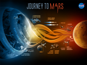 Rencana impian mewujudkan migrasi ke Mars. Sumber gambar: www.mars.nasa.gov.