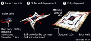 Teknologi solar sail. Sumber gambar: www.bbc.com.