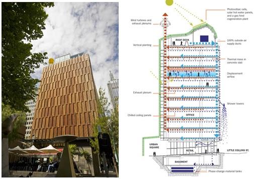 Gedung CH2 di Melbourne beserta bangunan arsitekturnya. Gambar dari construction.com.