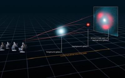 Pengamatan Lensa Gravitasi. Gambar dari: ALMA (ESO/NRAO/NAOJ), L. Calçada (ESO), Y. Hezaveh dkk.