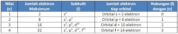 Tabel 2: Hubungan bilangan kuantum utama dengan bilangan kuantum azimut.