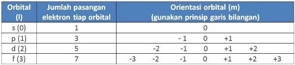 Tabel 3: Hubungan bilangan kuantum azimut (l) dengan bilangan kuantum magnetik (m). Kesimpulan: Nilai (m) berupa bilangan bulat dari –l melalui nol sampai +l.