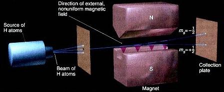 Eksperimen yang membuktikan keberadaan spin.