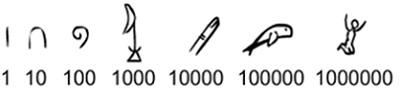 Simbol-simbol dasar pada hieroglif Mesir.