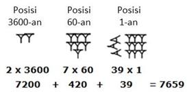 Contoh penulisan bilangan 7659 dalam sistem angka ala Babilonia.