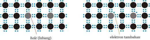 Semikonduktor tipe-p (kiri) dan tipe-n (kanan).