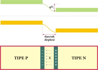Diagram energi sambungan p-n dan munculnya daerah deplesi.