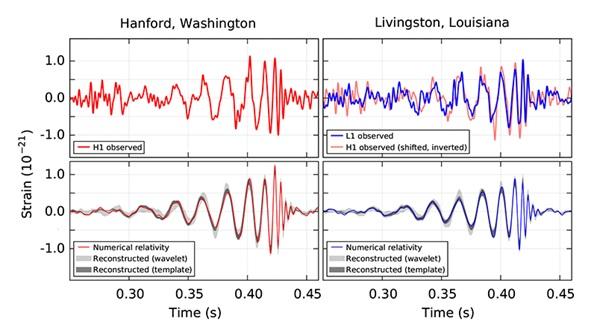Pada 14 September 2015 dua tempat detektor LIGO, yakni di Hanford (kiri atas) dan Livingston (kanan atas) mendeteksi sinyal pada orde 10-21 yang menunjukkan pola osilasi yang konsisten satu sama lain. Hasil simulasi menunjukkan bahwa pola tersebut cocok dengan sinyal yang diharapkan muncul dari paduan dua buah lubang hitam (gambar kiri bawah dan kanan bawah). Gambar diambil dari situs kolaborasi LIGO.