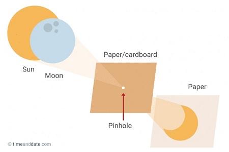 Proyektor lubang jarum dan citra Gerhana Matahari. Sumber gambar: timeanddate.com