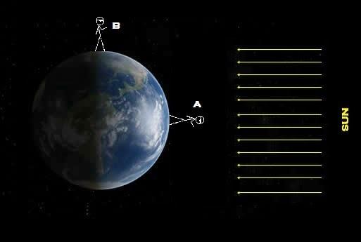 Ilustrasi Bumi pada waktu ekuinoks, dengan dua pengamat: Tepat di daerah yang menghadap Matahari (A), dan di daerah terminator Bumi (B). Gambar diambil dari kcvs.ca dengan sedikit modifikasi.