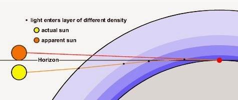 Ilustrasi proses pembiasan cahaya Matahari oleh atmosfer. Sumber gambar: math.ubc.ca