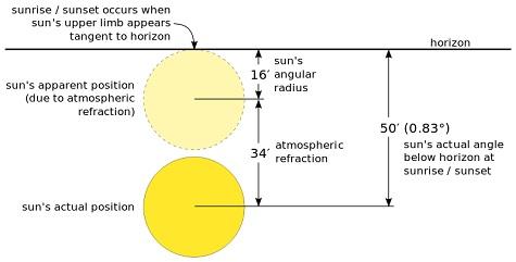 Ilustrasi posisi Matahari secara lebih detail. Dalam penerapan di piranti lunak, faktor ini perlu diperhitungkan supaya akurasi perhitungan lebih tinggi. Sumber gambar: Wikipedia