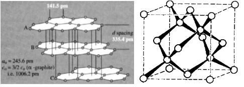 Struktur kiri adalah β-grafit (rhombohedral), sedangkan struktur kanan adalah intan.