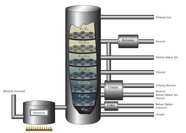 Gambar reaktor distilasi.
