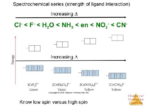 Deret Spektrokimia. Gambar dari slideshare.net.
