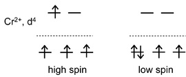 Pengisian elektron pada orbital 3d4 antara ion pusat dengan ligan lemah (a) dan ligan kuat (b). Gambar dari https://en.wikibooks.org.