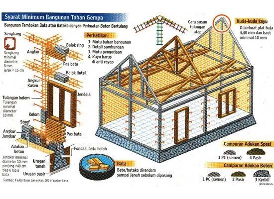 Desain RISHA dan hasil rumah teknologi RISHA. Gambar dari: puskim.pu.go.id